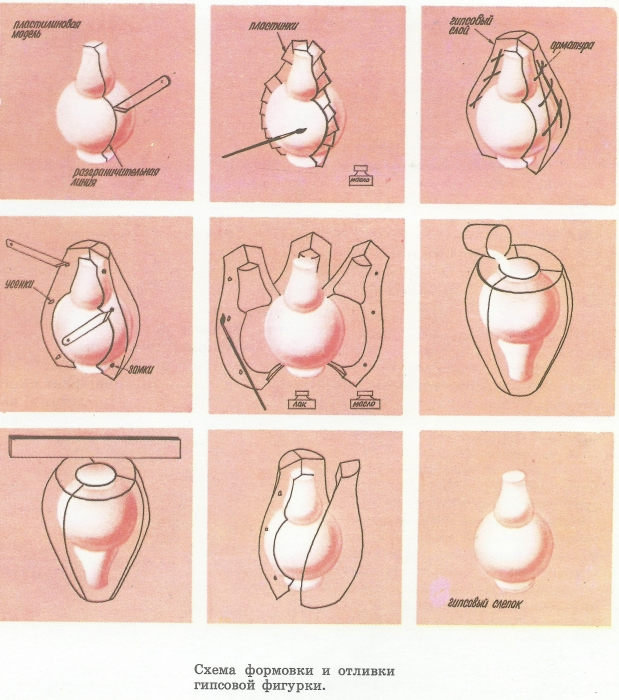 Схема формовки и отливки гипсовой фигурки